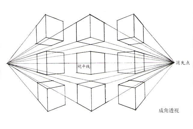 (1)平行透视      平行透视是指物象的一个面与画面平行,同时有一个
